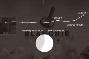 データに見る、ブランシールの新しいオープン戦略イメージ
