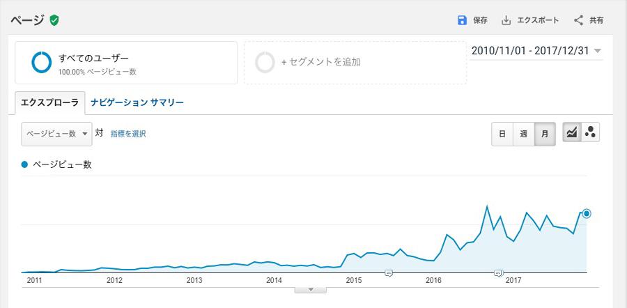 ブログ1000記事達成