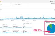 【日曜ユル書き】その83_3年分のデータで振り返る、デザイン事務所がブログを書き続けた成果