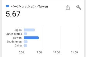 台湾の方が見てくれているらしい〜webの戦略的アップデートイメージ